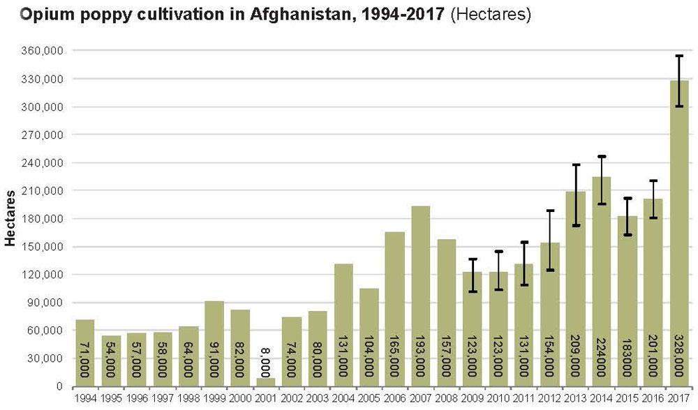TRANSCEND MEDIA SERVICE » Afghanistan Opium Production ... International Trade Graph