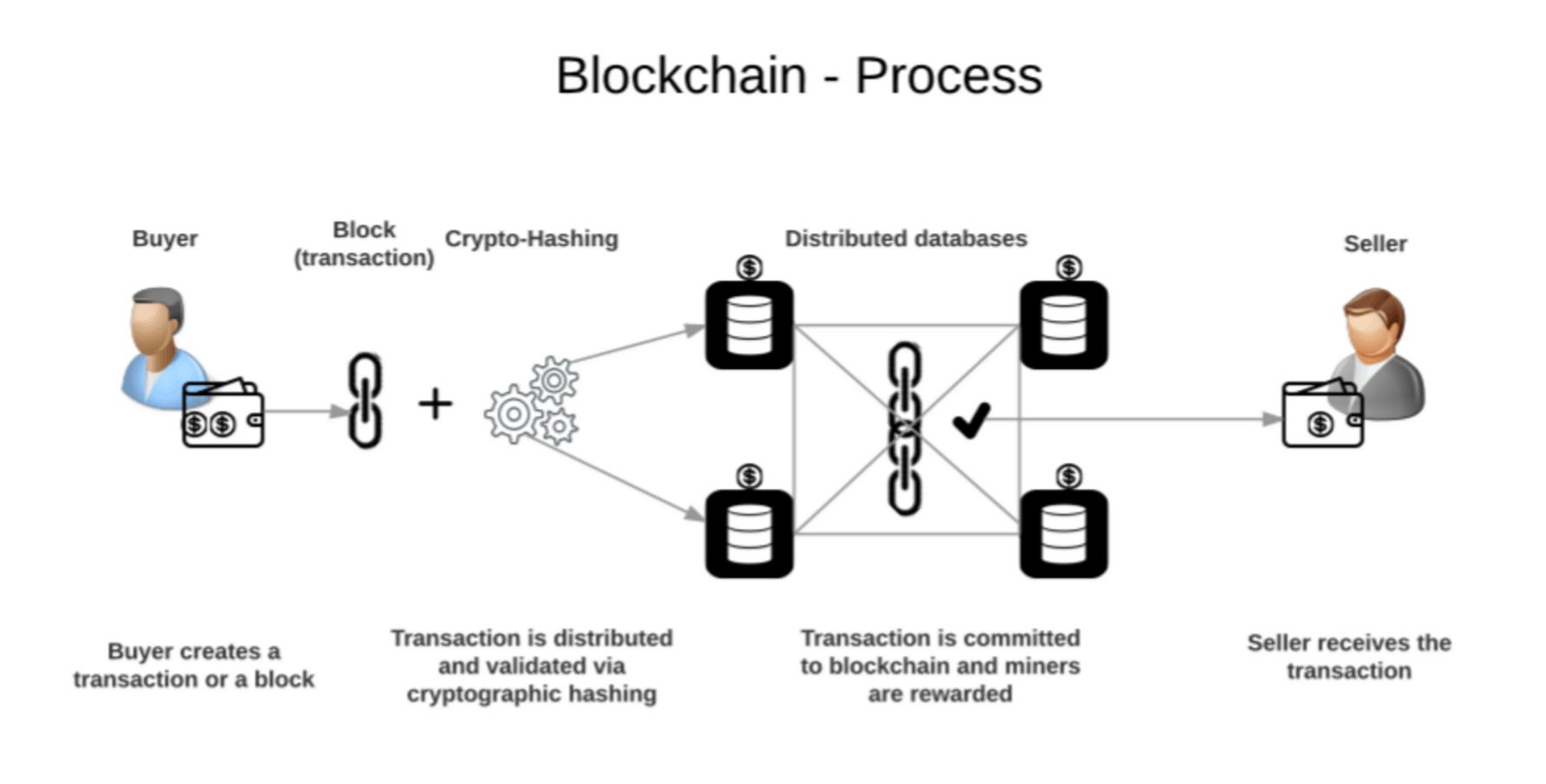 Bitcoins Was Ist Das